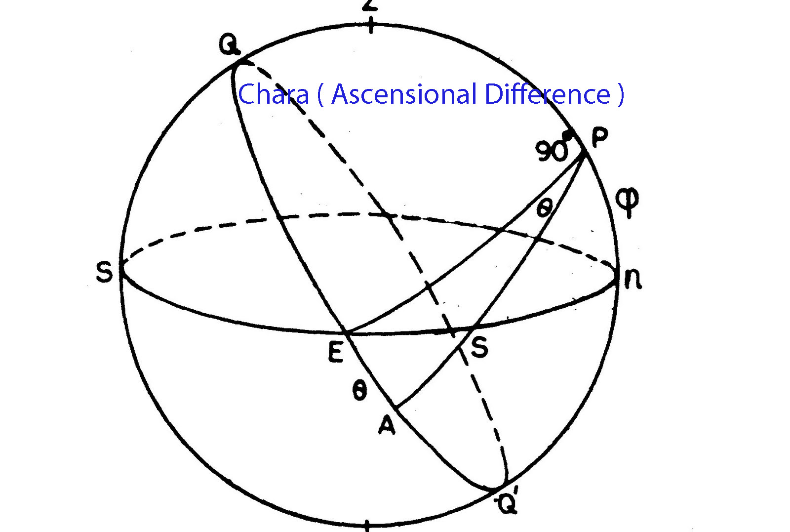 vedic astrology lesson 8.chara, ascensional difference, hindu astrology software, research and consultancy